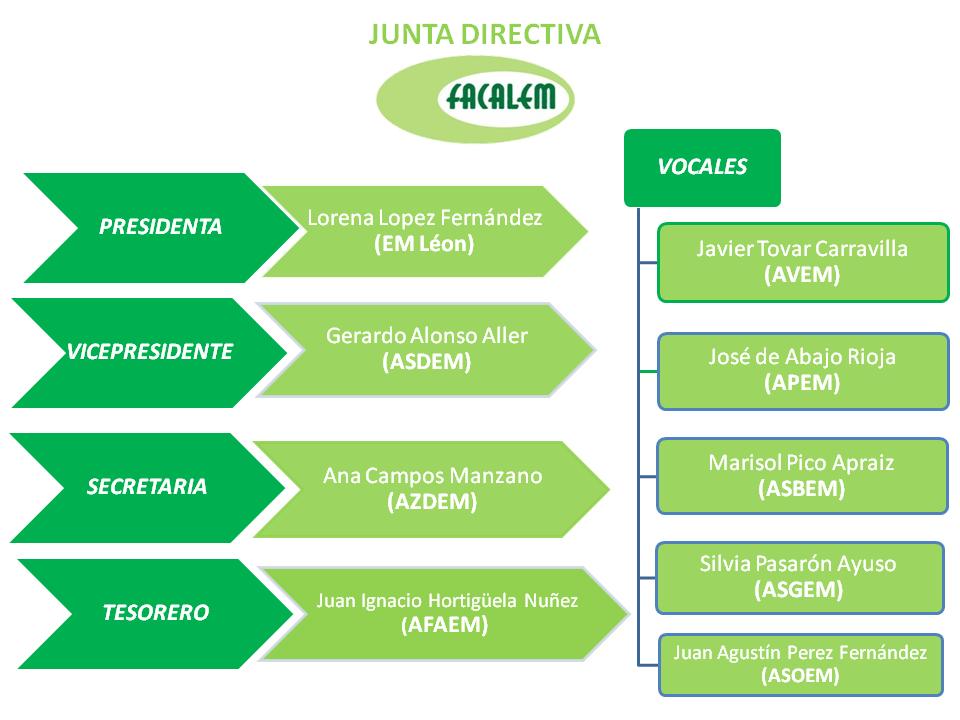 Miembros Junta Directiva (FACALEM)