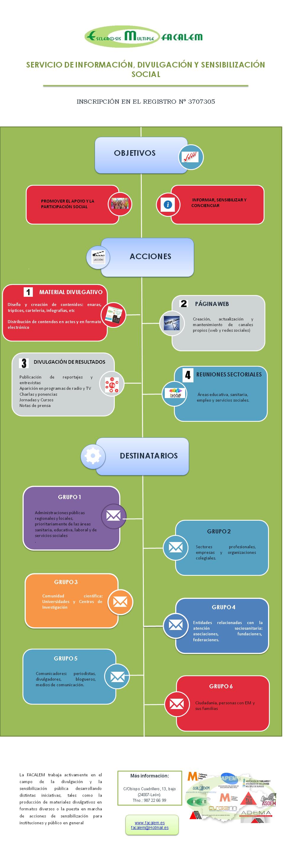 Servicio de Información ,Divulgación y Sensibilización Social